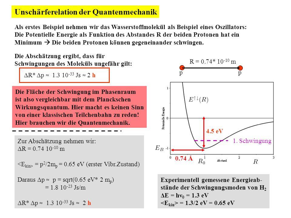 Unschärferelation der Quantenmechanik Als erstes Beispiel nehmen wir das Wasserstoffmolekül als Beispiel eines Oszillators: Die Potentielle Energie als Funktion des Abstandes R der beiden Protonen hat ein Minimum Die beiden Protonen können gegeneinander schwingen.