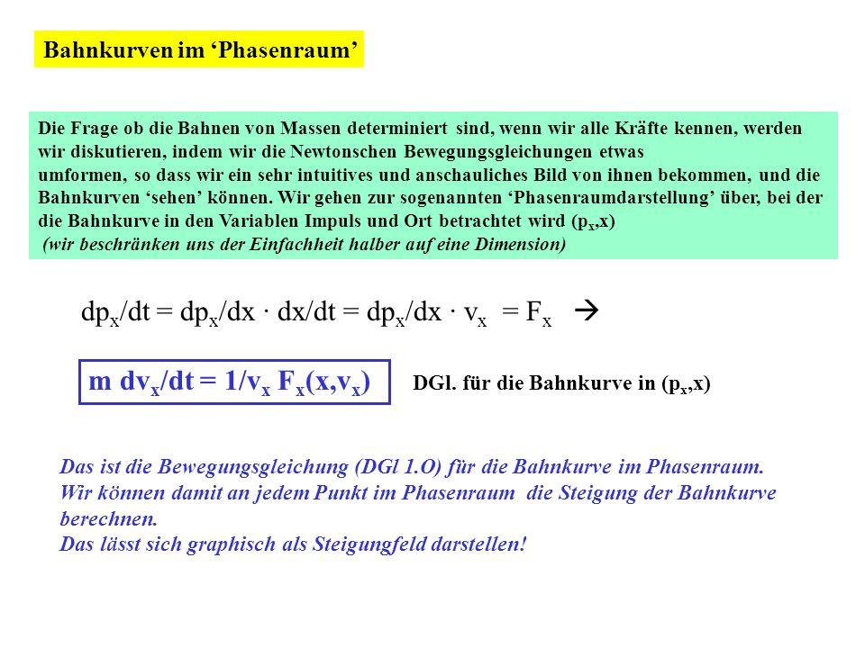 φ L m Beispiel:Sinuspendel (physikalisches Pendel) (kann auch Überschläge machen) s=L·φ F=mg FsFs m ds/dt = F s = - mg sin (φ) ds/ds = - g sin( s/L)/s Bewegungsgleichung im Phasenraum s s 1 2 1.Wir wählen einen Startpunkt im Phasenraum d.h.