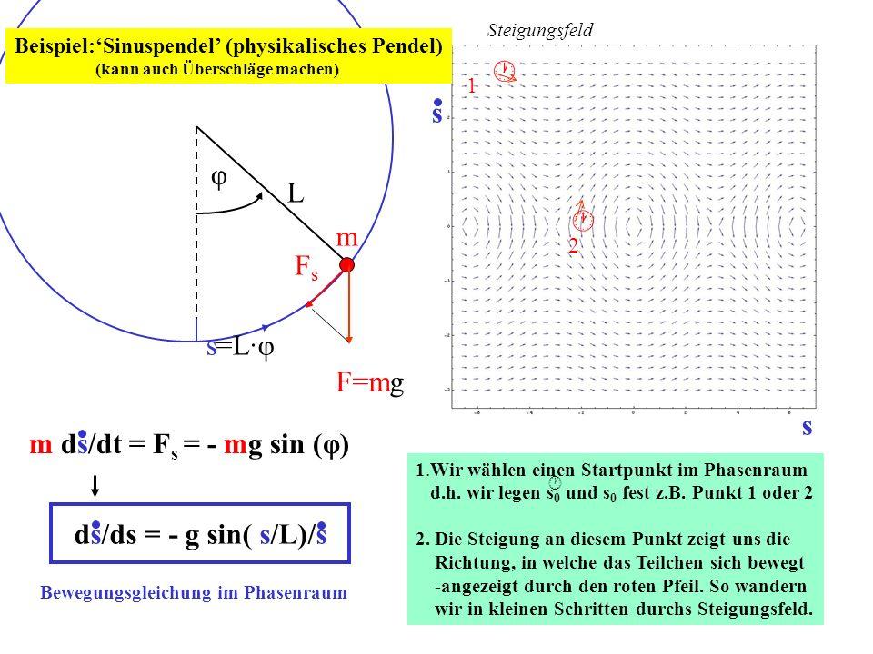 φ L m Beispiel:Sinuspendel (physikalisches Pendel) (kann auch Überschläge machen) s=L·φ F=mg FsFs m ds/dt = F s = - mg sin (φ) ds/ds = - g sin( s/L)/s