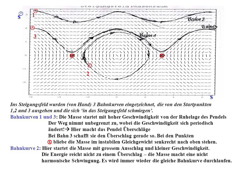 Ins Steigungsfeld wurden (von Hand) 3 Bahnkurven eingezeichnet, die von den Startpunkten 1,2 und 3 ausgehen und die sich in das Steigungsfeld schmiege