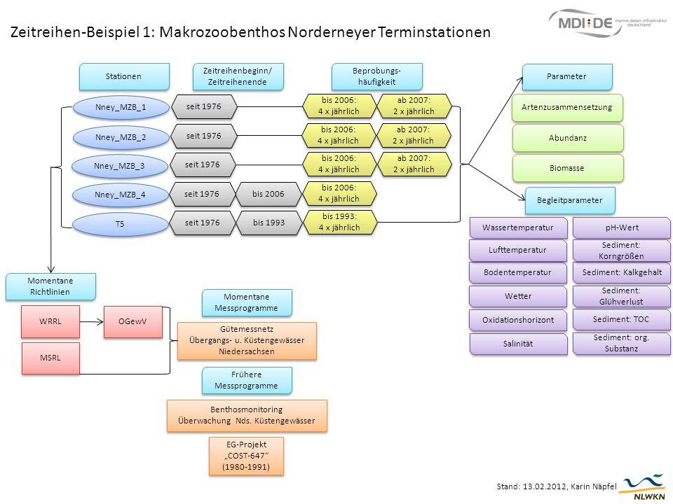 Zeitreihen-Beispiel 1: Makrozoobenthos Norderneyer Terminstationen Stand: 13.02.2012, Karin Näpfel Artenzusammensetzung Abundanz Biomasse Parameter We