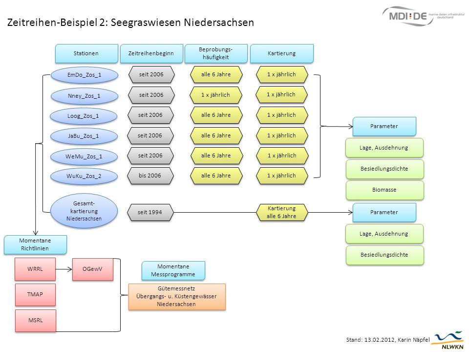 Zeitreihen-Beispiel 2: Seegraswiesen Niedersachsen Stand: 13.02.2012, Karin Näpfel Lage, Ausdehnung Besiedlungsdichte Biomasse Parameter EmDo_Zos_1 Nn