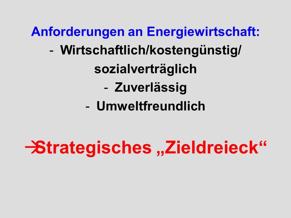 Anforderungen an Energiewirtschaft: -Wirtschaftlich/kostengünstig/ sozialverträglich -Zuverlässig -Umweltfreundlich Strategisches Zieldreieck