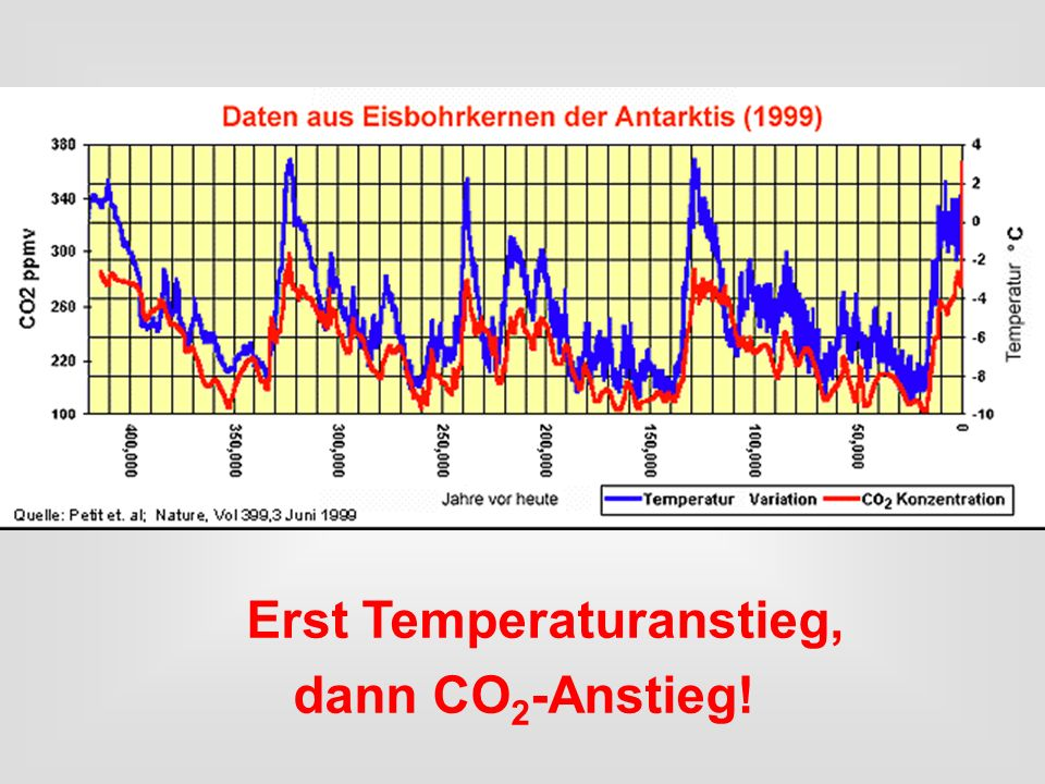 Erst Temperaturanstieg, dann CO 2 -Anstieg!