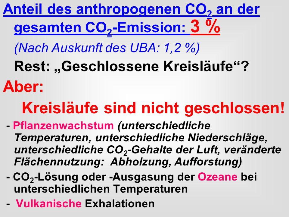 Anteil des anthropogenen CO 2 an der gesamten CO 2 -Emission: 3 % (Nach Auskunft des UBA: 1,2 %) Rest: Geschlossene Kreisläufe? Aber: Kreisläufe sind