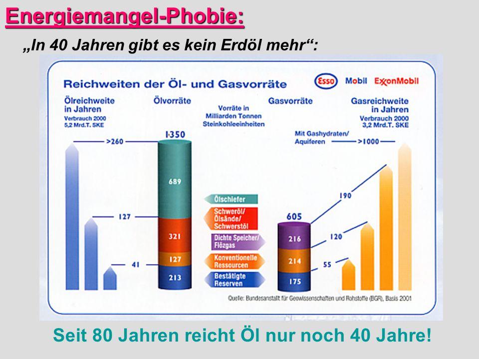 Energiemangel-Phobie: In 40 Jahren gibt es kein Erdöl mehr: Seit 80 Jahren reicht Öl nur noch 40 Jahre!