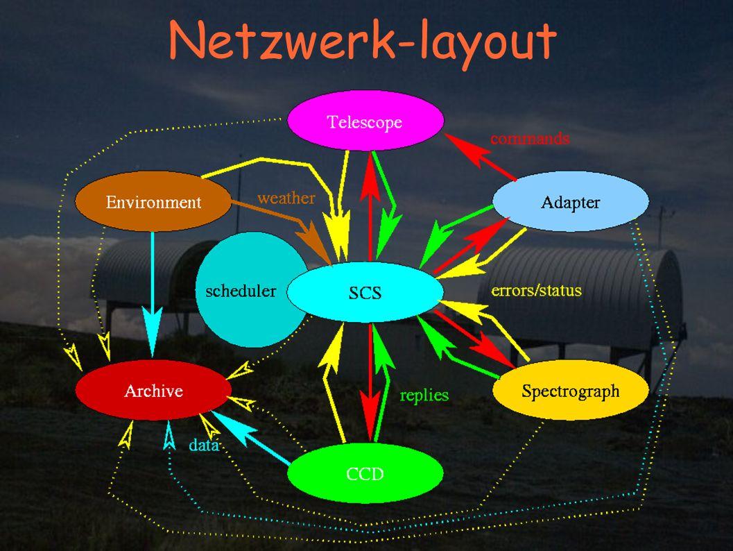 Netzwerk-layout