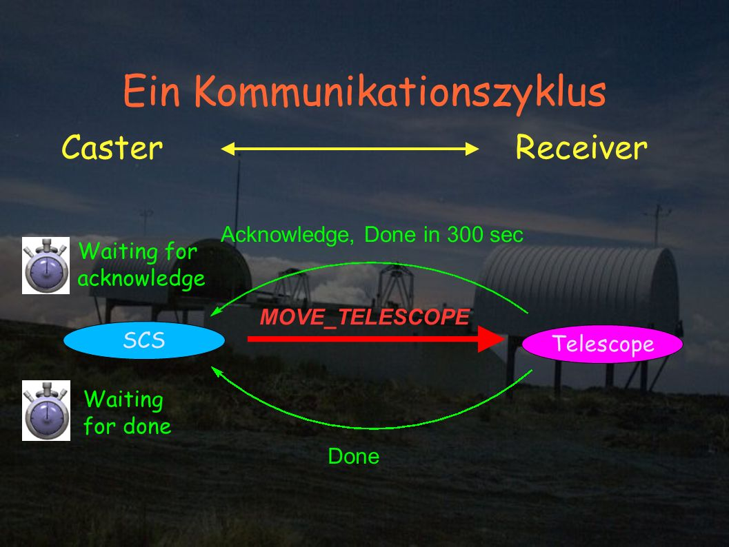 CasterReceiver SCS Telescope MOVE_TELESCOPE Waiting for acknowledge Acknowledge, Done in 300 sec Waiting for done Done Ein Kommunikationszyklus