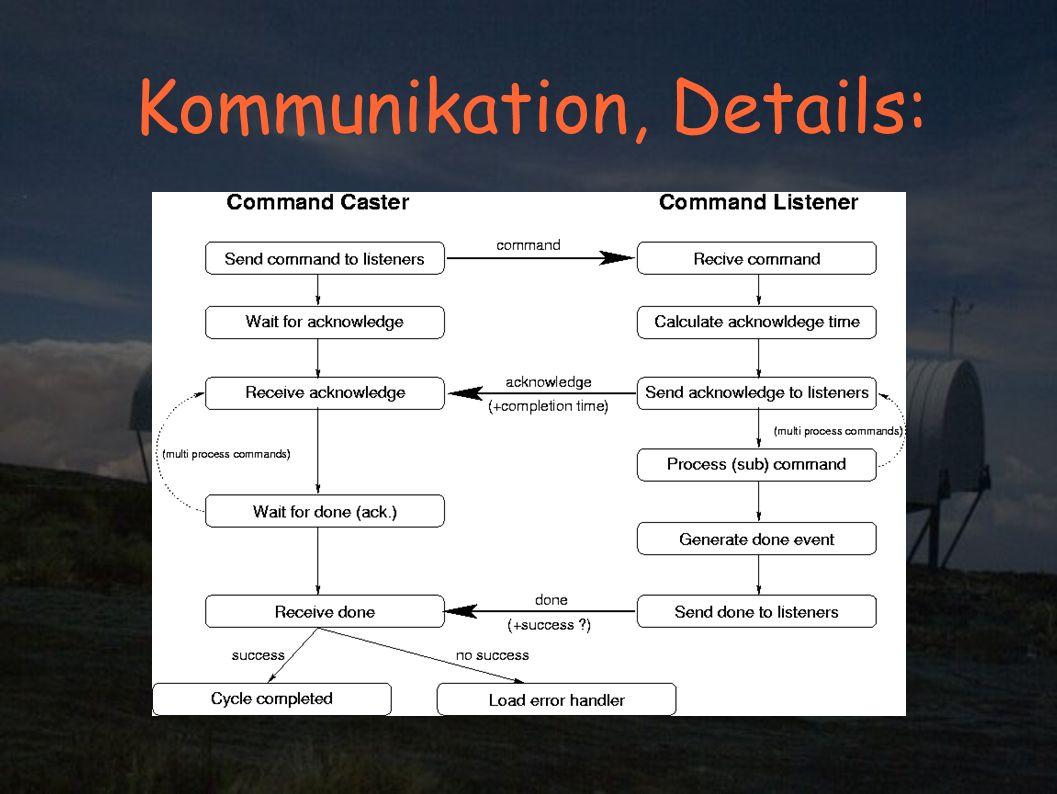 Kommunikation, Details: