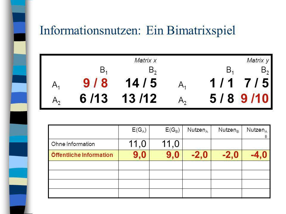Informationsnutzen: Ein Bimatrixspiel Matrix xMatrix y B 1 B 2 A 1 9 / 814 / 5 A 1 1 / 17 / 5 A 2 6 /13 13 /12 A 2 5 / 89 /10 E(G A )E(G B )Nutzen A N