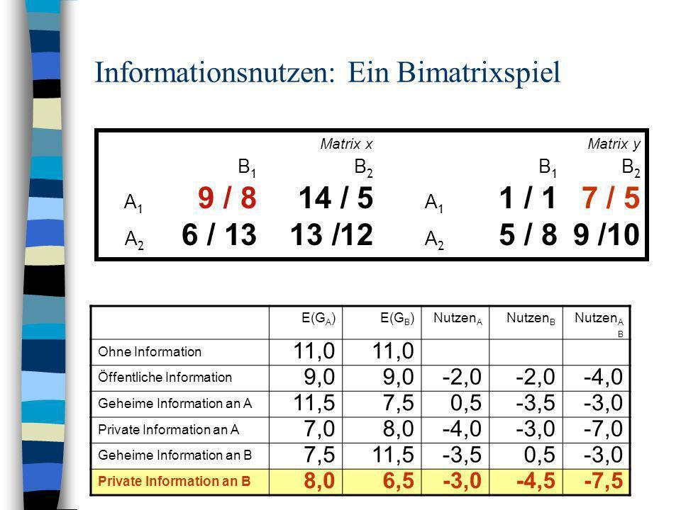 Informationsnutzen: Ein Bimatrixspiel Matrix xMatrix y B 1 B 2 A 1 9 / 814 / 5 A 1 1 / 17 / 5 A 2 6 / 13 13 /12 A 2 5 / 89 /10 E(G A )E(G B )Nutzen A