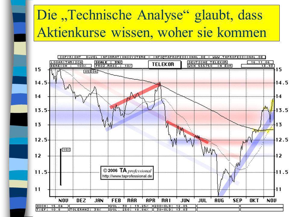 Die Technische Analyse glaubt, dass Aktienkurse wissen, woher sie kommen