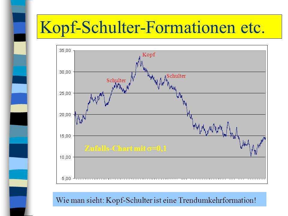 Kopf-Schulter-Formationen etc. Wie man sieht: Kopf-Schulter ist eine Trendumkehrformation! Kopf Schulter Zufalls-Chart mit =0,1