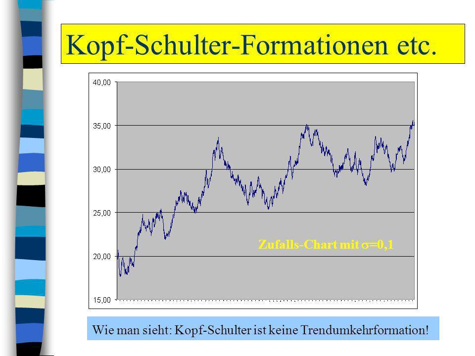 Kopf-Schulter-Formationen etc. Wie man sieht: Kopf-Schulter ist keine Trendumkehrformation! Zufalls-Chart mit =0,1