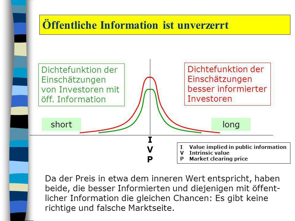 shortlong IVPIVP Da der Preis in etwa dem inneren Wert entspricht, haben beide, die besser Informierten und diejenigen mit öffent- licher Information