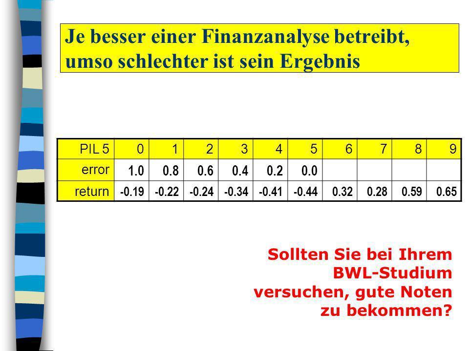 PIL 50123456789 error 1.00.80.60.40.20.0 return -0.19-0.22-0.24-0.34-0.41-0.440.320.280.590.65 Sollten Sie bei Ihrem BWL-Studium versuchen, gute Noten