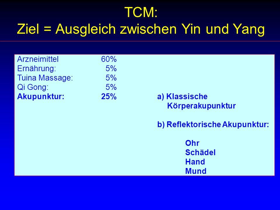 TCM: Ziel = Ausgleich zwischen Yin und Yang Arzneimittel60% Ernährung: 5% Tuina Massage: 5% Qi Gong: 5% Akupunktur:25%a) Klassische Körperakupunktur b) Reflektorische Akupunktur: Ohr Schädel Hand Mund