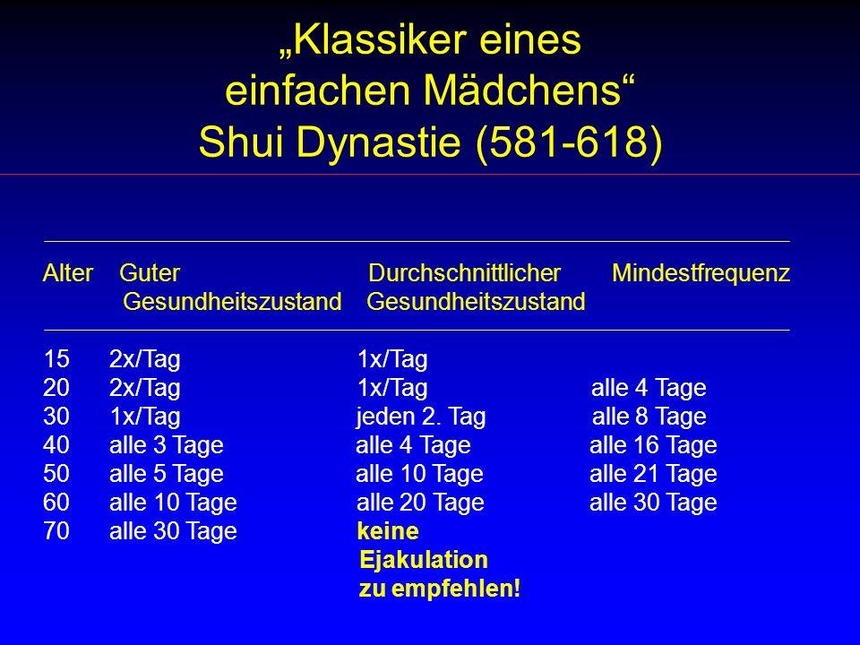 Klassiker eines einfachen Mädchens Shui Dynastie (581-618) Alter Guter Durchschnittlicher Mindestfrequenz Gesundheitszustand Gesundheitszustand 15 2x/Tag 1x/Tag 20 2x/Tag 1x/Tag alle 4 Tage 30 1x/Tag jeden 2.
