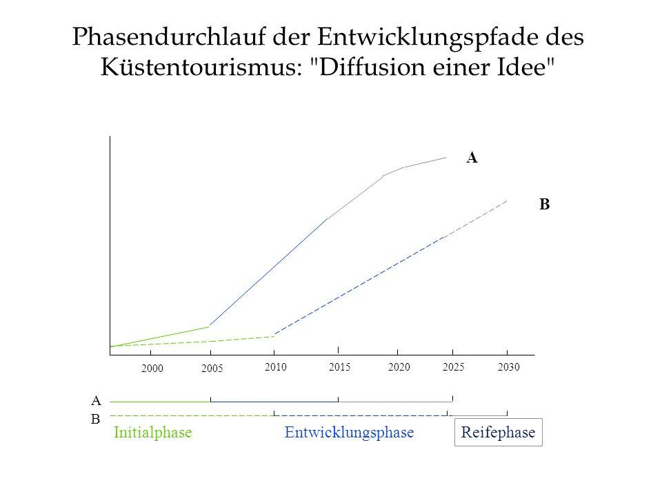 Quantitative Kennziffern der Pfade 2030 heute