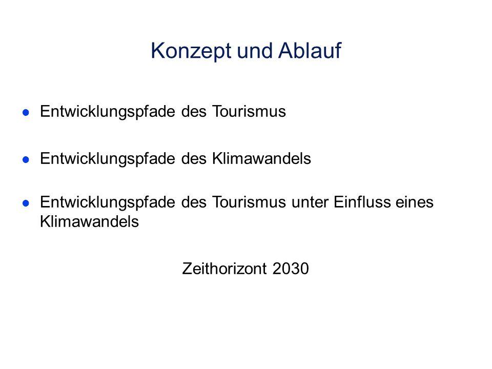 Ziele des Vorhabens Beschreibung der Sensibilität des Tourismussektors im norddeutschen Küstenbereich gegenüber einem möglichen Klimawandel Abschätzun