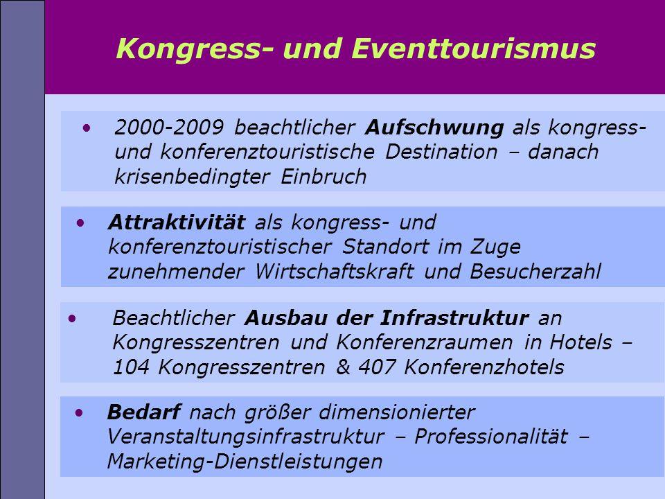 2000-2009 beachtlicher Aufschwung als kongress- und konferenztouristische Destination – danach krisenbedingter Einbruch Kongress- und Eventtourismus B