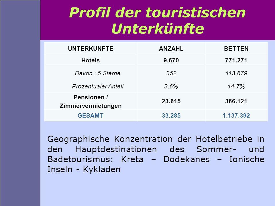 Profil der touristischen Unterkünfte Geographische Konzentration der Hotelbetriebe in den Hauptdestinationen des Sommer- und Badetourismus: Kreta – Do