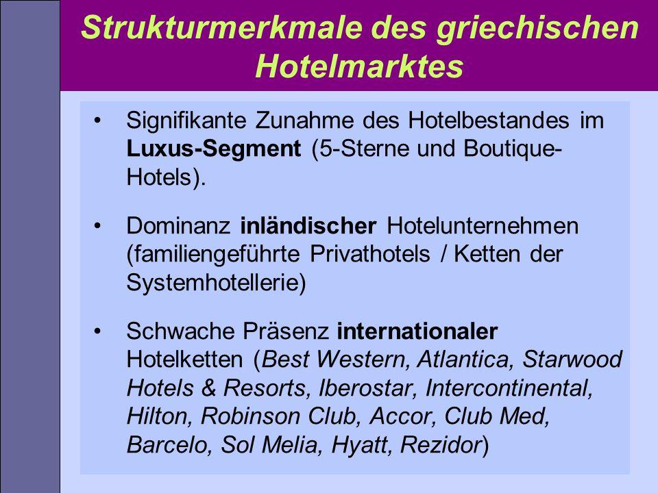 Strukturmerkmale des griechischen Hotelmarktes Signifikante Zunahme des Hotelbestandes im Luxus-Segment (5-Sterne und Boutique- Hotels). Dominanz inlä