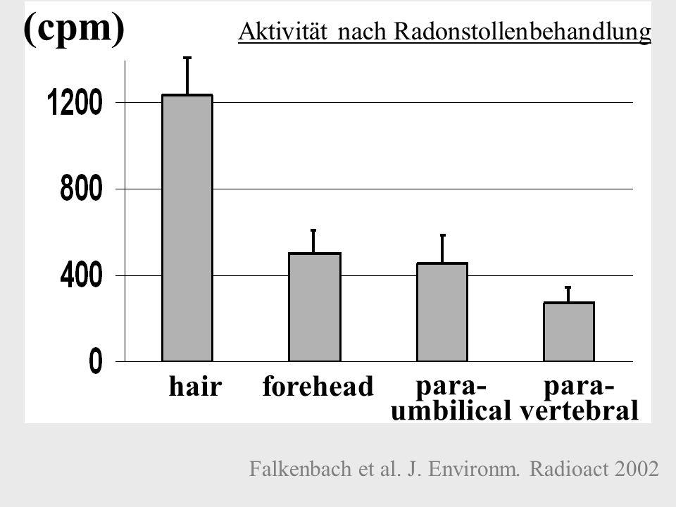 (cpm) hairforehead para- umbilical para- vertebral Falkenbach et al. J. Environm. Radioact 2002 Aktivität nach Radonstollenbehandlung