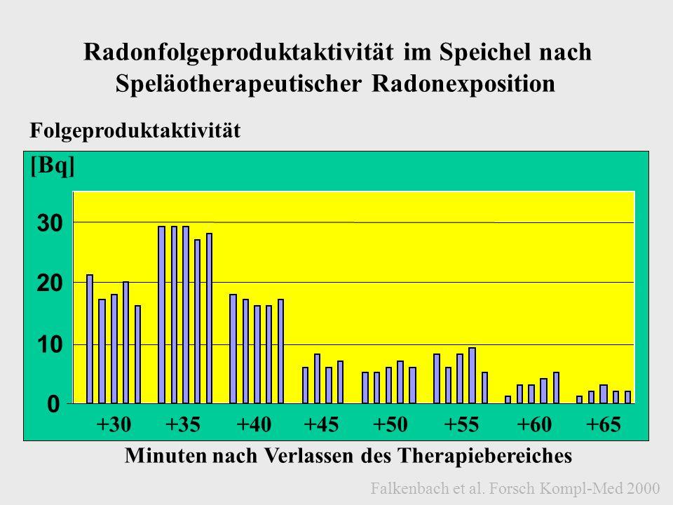 0 10 20 30 +30+35+40+45+55+60+65+50 [Bq] Minuten nach Verlassen des Therapiebereiches Folgeproduktaktivität Radonfolgeproduktaktivität im Speichel nac