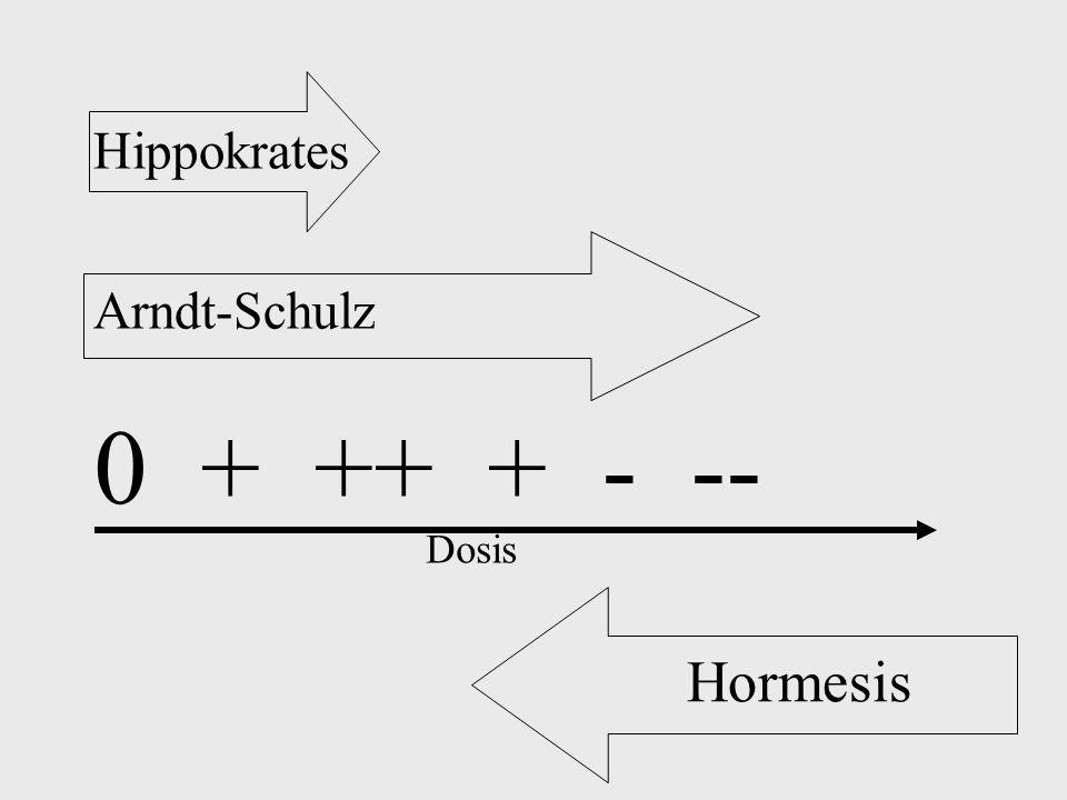 Dosis 0 + ++ + - -- Arndt-Schulz Hippokrates Hormesis