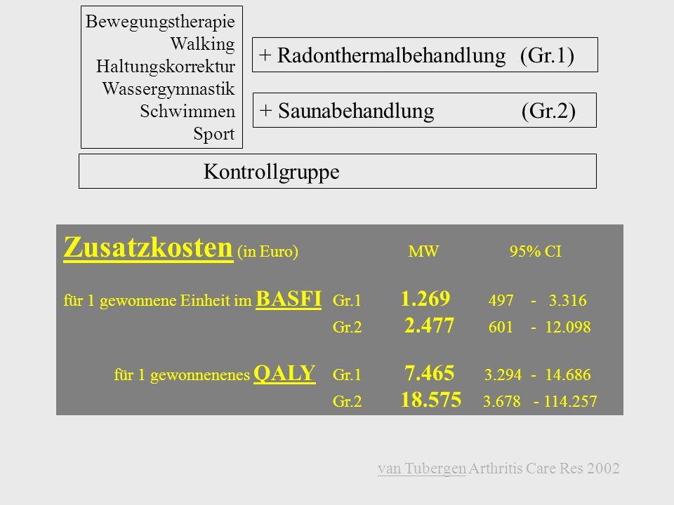 NSAR-Bedarf bei T 28 Wochen NSAR/Tag Gruppe 1 spa-exercise mit Radonthermalstollen - 21% Gruppe 2spa-exercise mit Sauna 0 Gruppe 3Kontrollgruppe 0