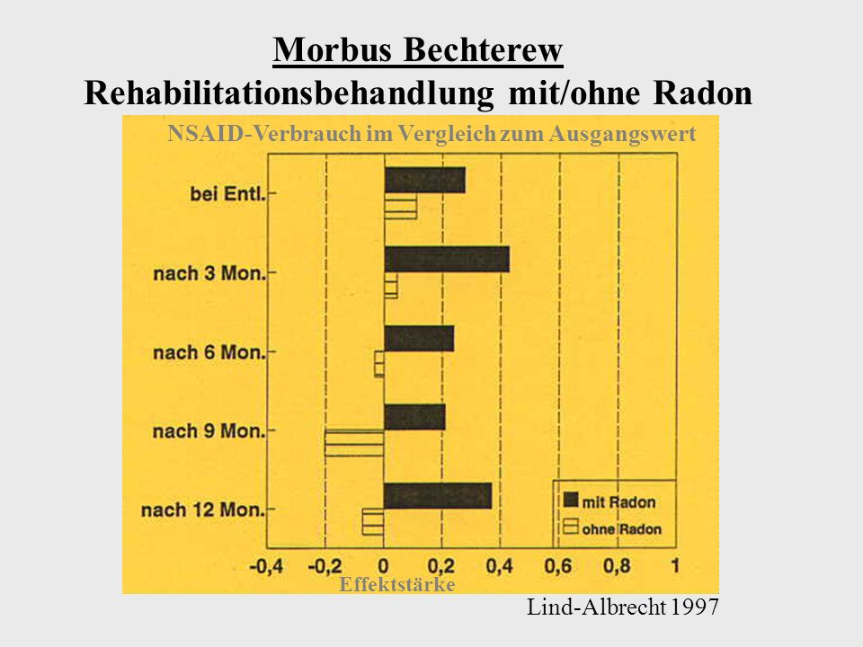 Veränderung der Schmerzsituation im Vergleich zum Ausgangswert Effektstärke Lind-Albrecht 1997 Morbus Bechterew Rehabilitationsbehandlung mit/ohne Radontherapie
