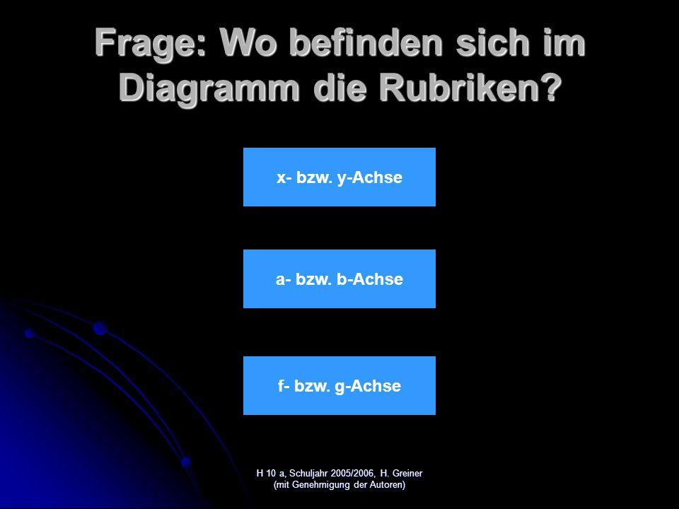 H 10 a, Schuljahr 2005/2006, H. Greiner (mit Genehmigung der Autoren) Lösung: Falsch