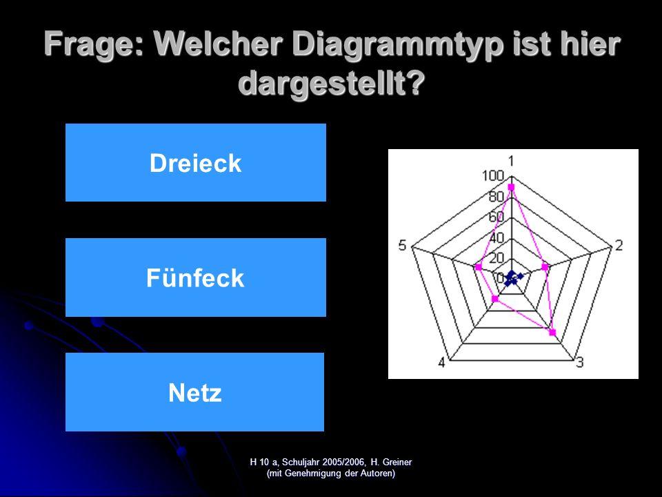 H 10 a, Schuljahr 2005/2006, H. Greiner (mit Genehmigung der Autoren) Lösung: Richtig
