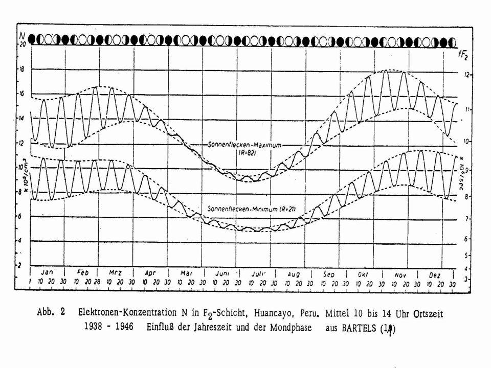 Veröffentl.gesch.+Trends ( DRONIA 1968 ) O !