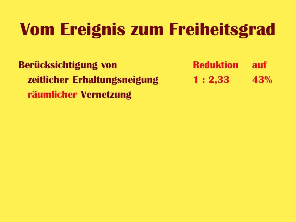 Vom Ereignis zum Freiheitsgrad Berücksichtigung vonReduktionauf zeitlicher Erhaltungsneigung1 : 2,33 43%