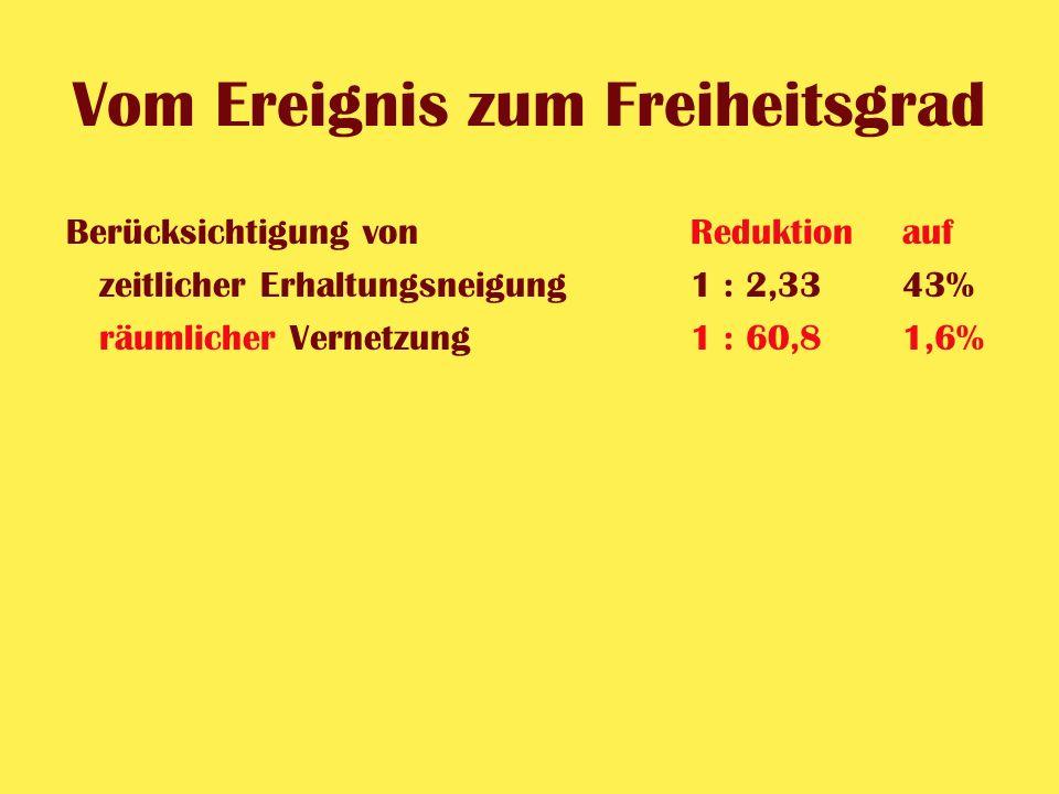 Vom Ereignis zum Freiheitsgrad Berücksichtigung vonReduktionauf zeitlicher Erhaltungsneigung1 : 2,33 43% räumlicher Vernetzung