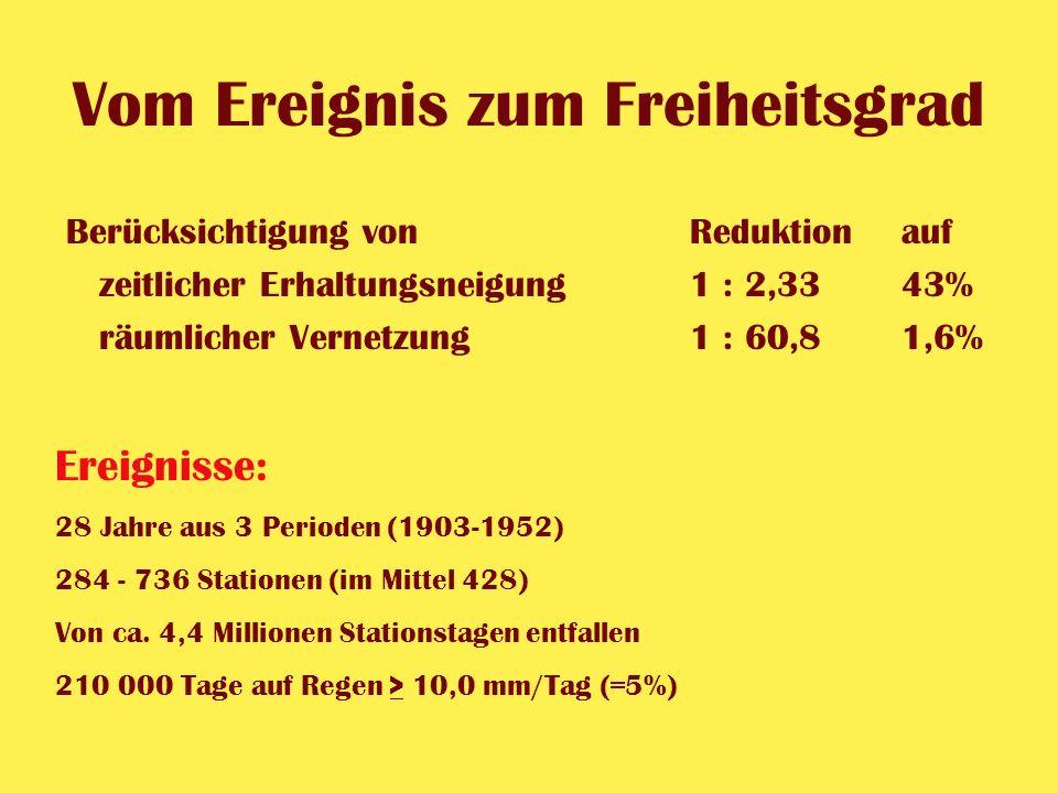 Vom Ereignis zum Freiheitsgrad Berücksichtigung vonReduktionauf zeitlicher Erhaltungsneigung1 : 2,33 43% räumlicher Vernetzung1 : 60,81,6%