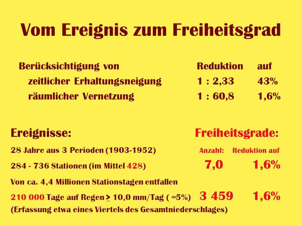 Vom Ereignis zum Freiheitsgrad Berücksichtigung vonReduktionauf zeitlicher Erhaltungsneigung1 : 2,33 43% räumlicher Vernetzung1 : 60,81,6% Ereignisse: 28 Jahre aus 3 Perioden (1903-1952) 284 - 736 Stationen (im Mittel 428) Von ca.