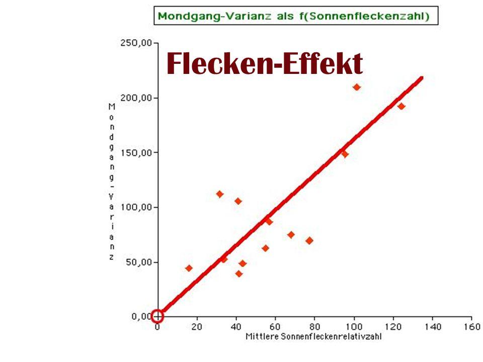 Paare-9 FleckenEffekt Flecken-Effekt