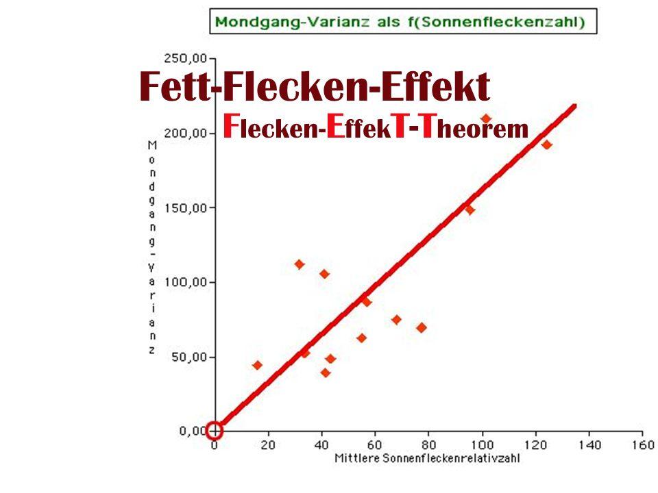 Paare-9 FettFleckenEffekt Fett-Flecken-Effekt