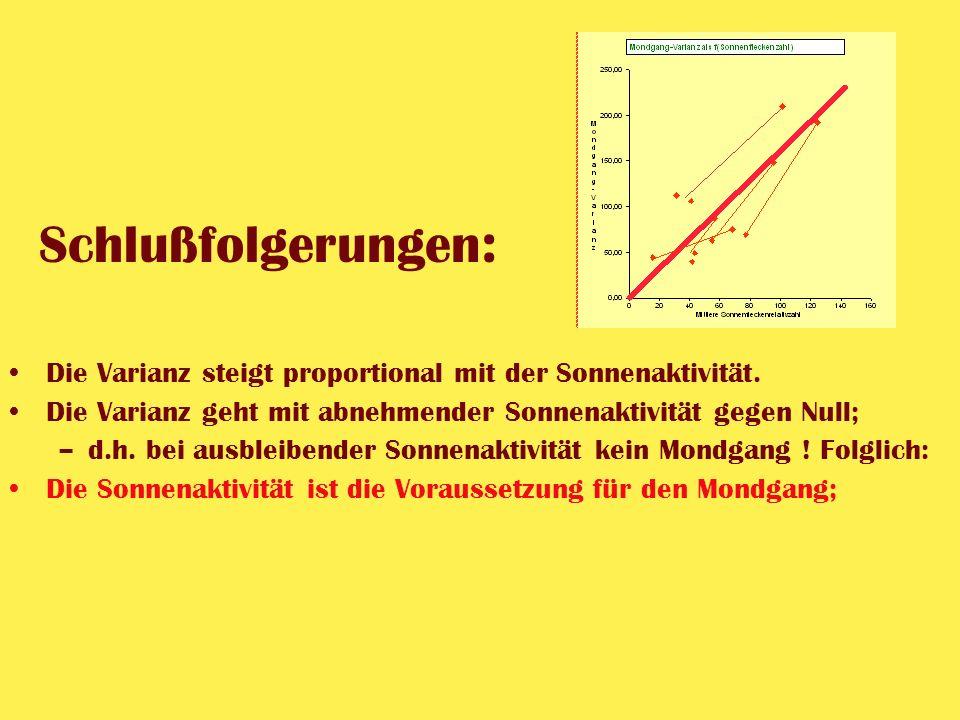 Schlußfolgerungen : Die Varianz steigt proportional mit der Sonnenaktivität. Die Varianz geht mit abnehmender Sonnenaktivität gegen Null; –d.h. bei au