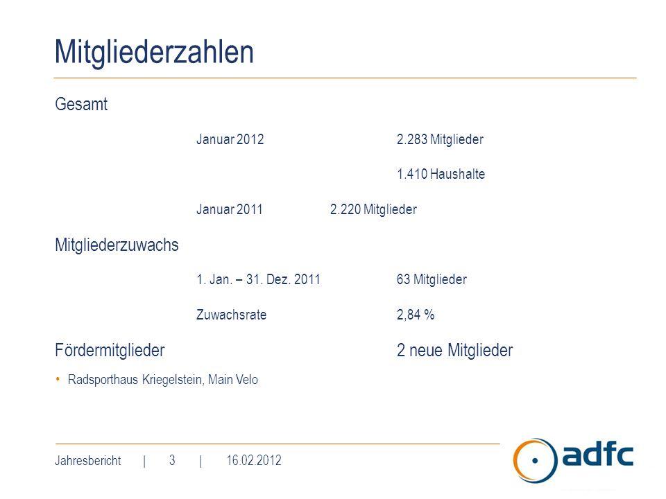 Mitgliederzahlen Gesamt Januar 20122.283 Mitglieder 1.410 Haushalte Januar 20112.220 Mitglieder Mitgliederzuwachs 1. Jan. – 31. Dez. 201163 Mitglieder