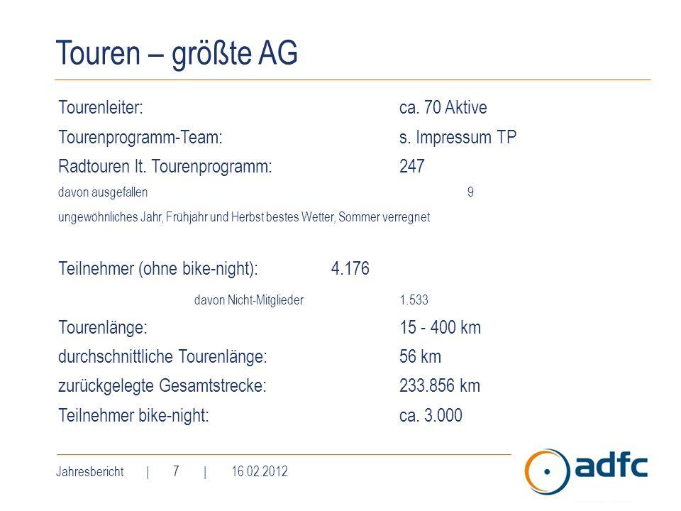 Touren – größte AG Tourenleiter: ca. 70 Aktive Tourenprogramm-Team:s. Impressum TP Radtouren lt. Tourenprogramm:247 davon ausgefallen 9 ungewöhnliches