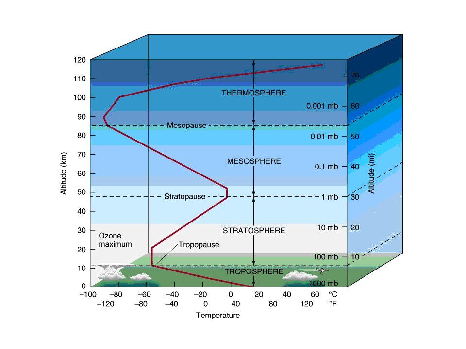 Konsequenzen für Messung Sensoren müssen für den Temperatur- und Druckbereich geeignet sein: bis zu -20°C und 500hPa in 5km Höhe Wetter: stabiles Hoch, möglichst geringe Temperatur Start in der Früh