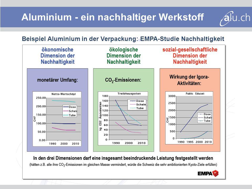 Aluminium - ein nachhaltiger Werkstoff Beispiel Aluminium in der Verpackung: EMPA-Studie Nachhaltigkeit
