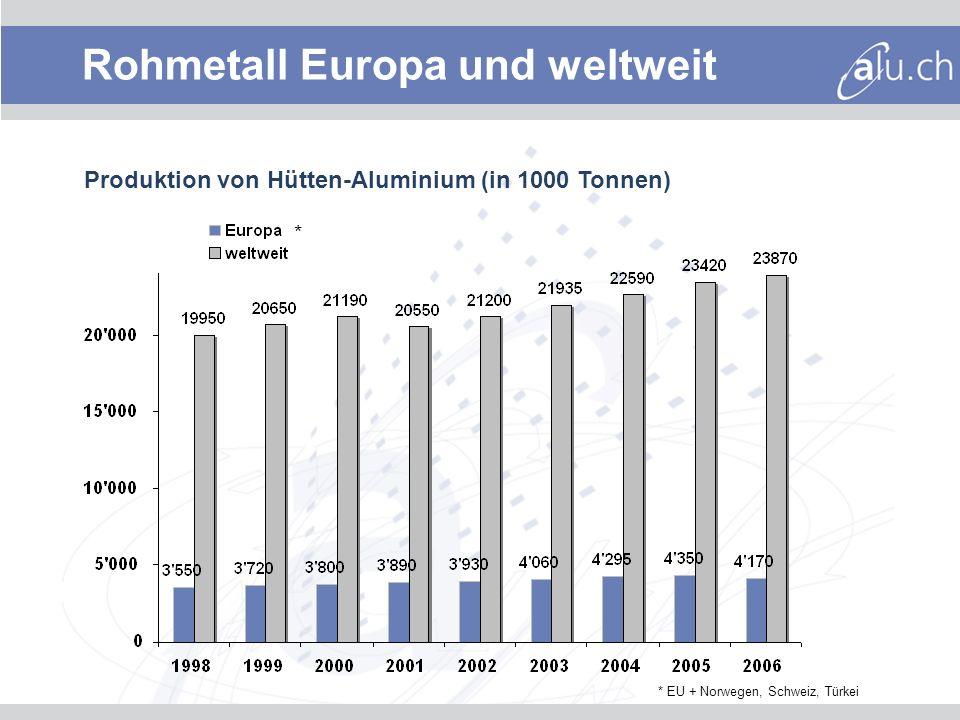 Entwicklung Aluminiumpreis 3-Monats-LME in US-Dollar pro Tonne 3000 2000 4000 Jan 03Jan 04Jan 05Jan 06Jan 07 1000 11.