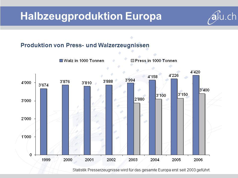Produktion von Press- und Walzerzeugnissen Statistik Presserzeugnisse wird für das gesamte Europa erst seit 2003 geführt.