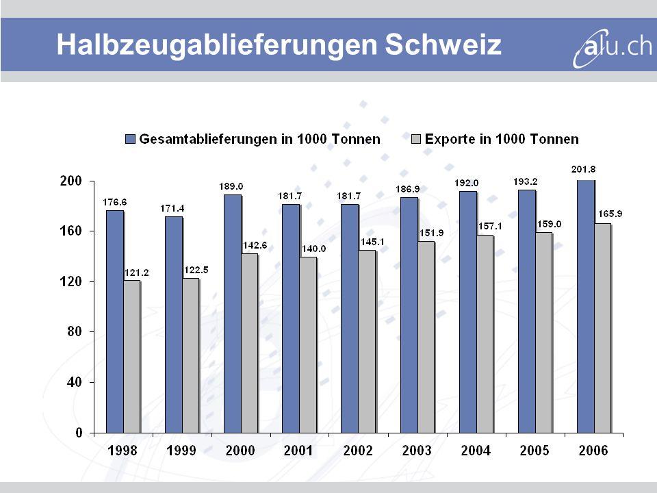 Aluminiumeinsatz Schweiz