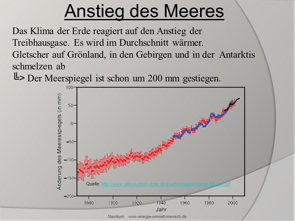 Das Klima der Erde reagiert auf den Anstieg der Treibhausgase. Es wird im Durchschnitt wärmer. Gletscher auf Grönland, in den Gebirgen und in der Anta